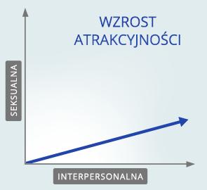 codzienne działanie - wykres