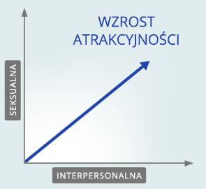 działanie w pracy - wykres
