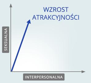 działanie w towarzystwie - wykres